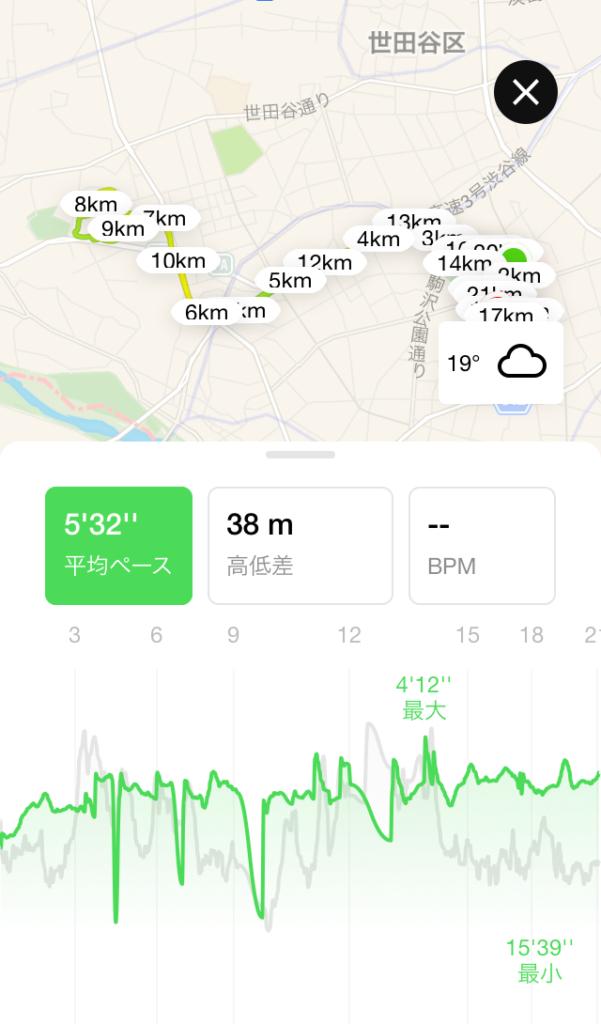 世田谷246オンラインハーフマラソンで走ったコース