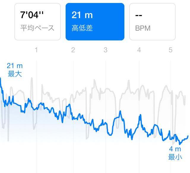 目黒川ランニングコースの高低差