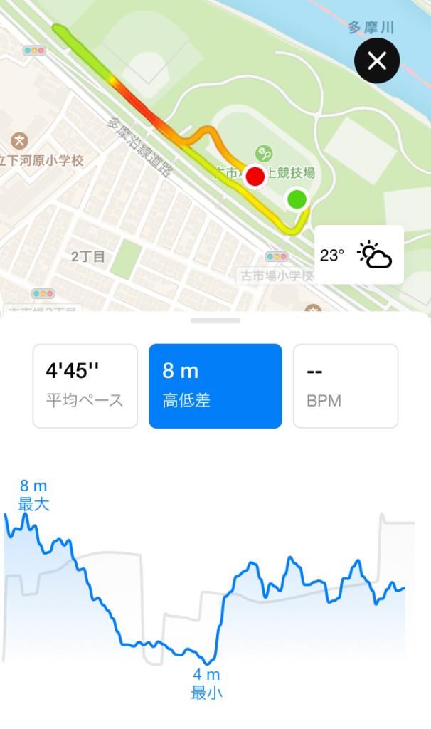 月例川崎マラソン1kmのトラッキングデータ